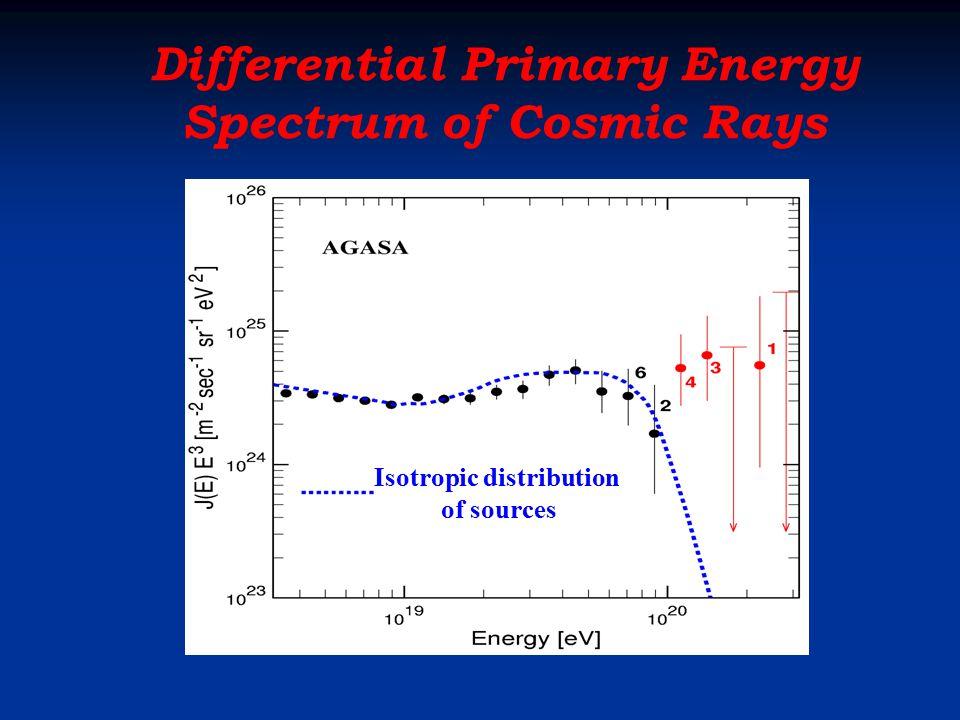Differential Primary Energy Spectrum of Cosmic Rays