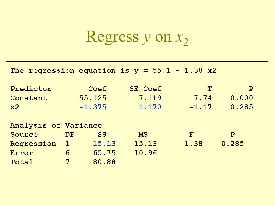 Regress y on x2 The regression equation is y = 55.1 - 1.38 x2