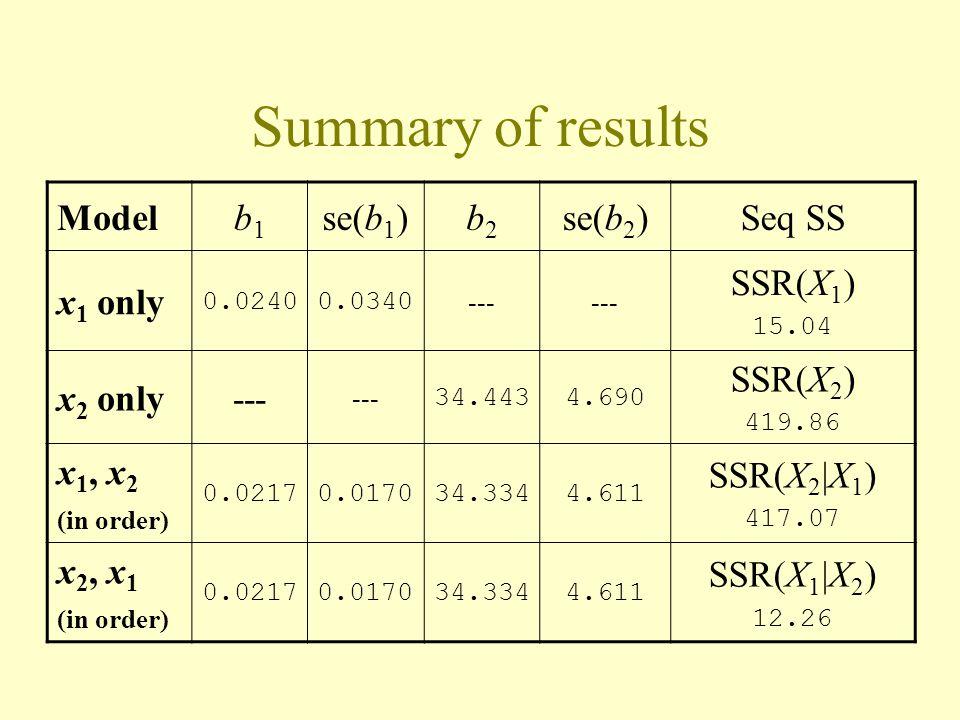Summary of results Model b1 se(b1) b2 se(b2) Seq SS x1 only SSR(X1)