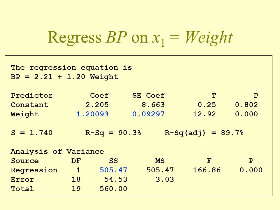 Regress BP on x1 = Weight The regression equation is