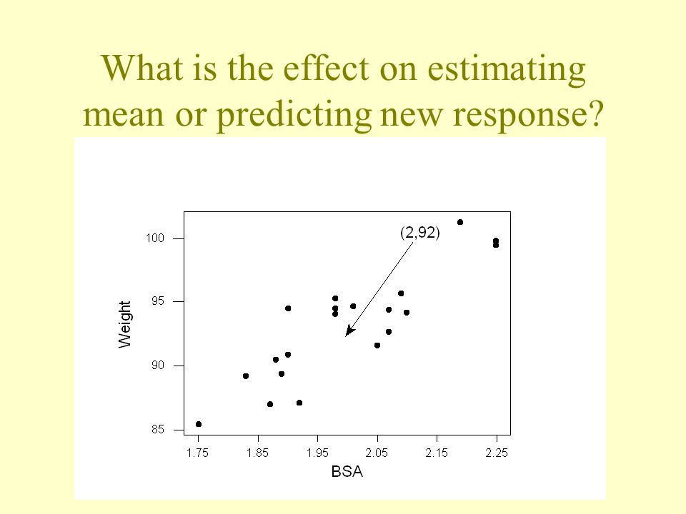 What is the effect on estimating mean or predicting new response