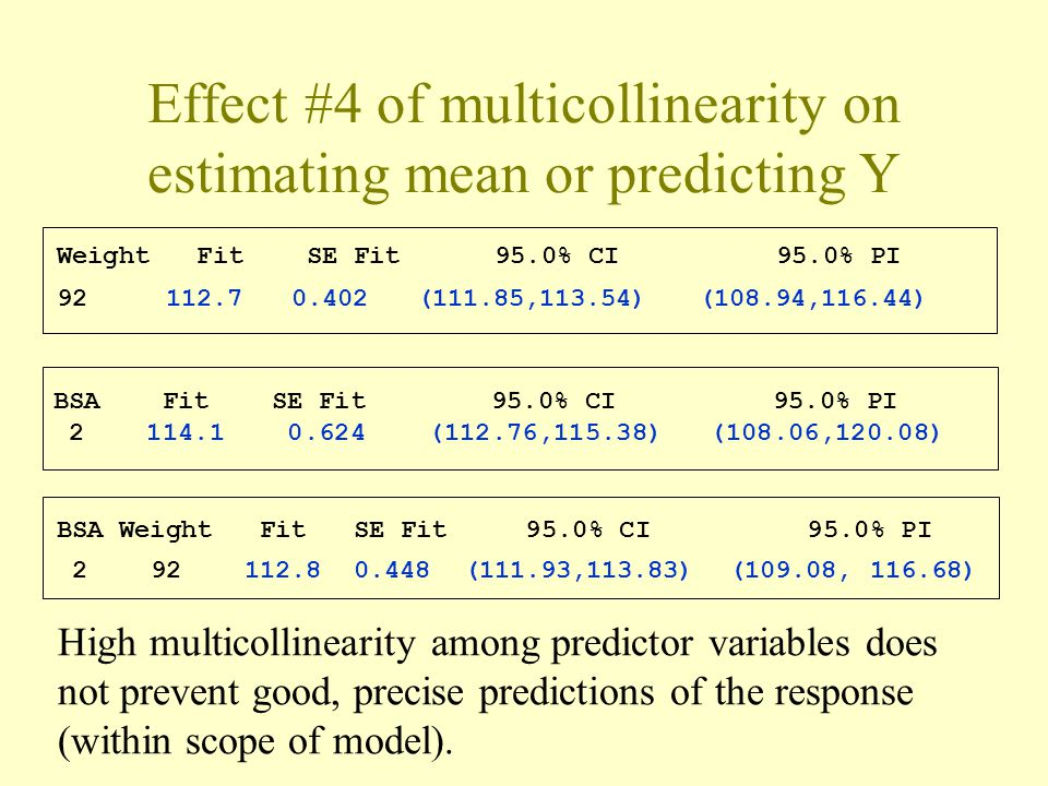 Effect #4 of multicollinearity on estimating mean or predicting Y