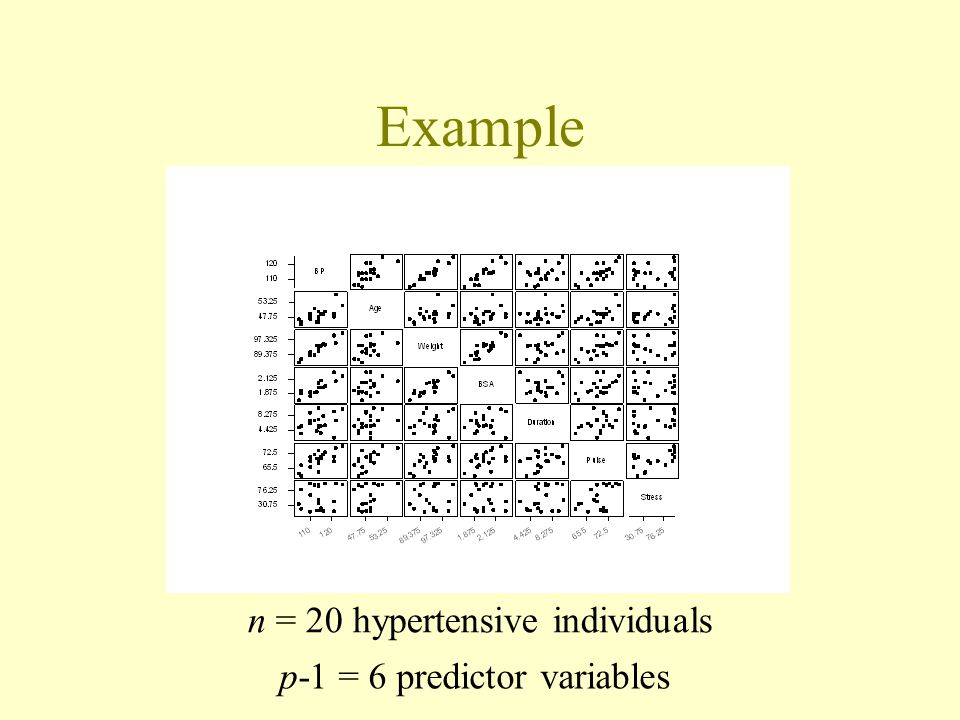 Example n = 20 hypertensive individuals p-1 = 6 predictor variables