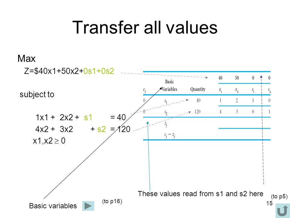 Transfer all values Max Z=$40x1+50x2+0s1+0s2 subject to