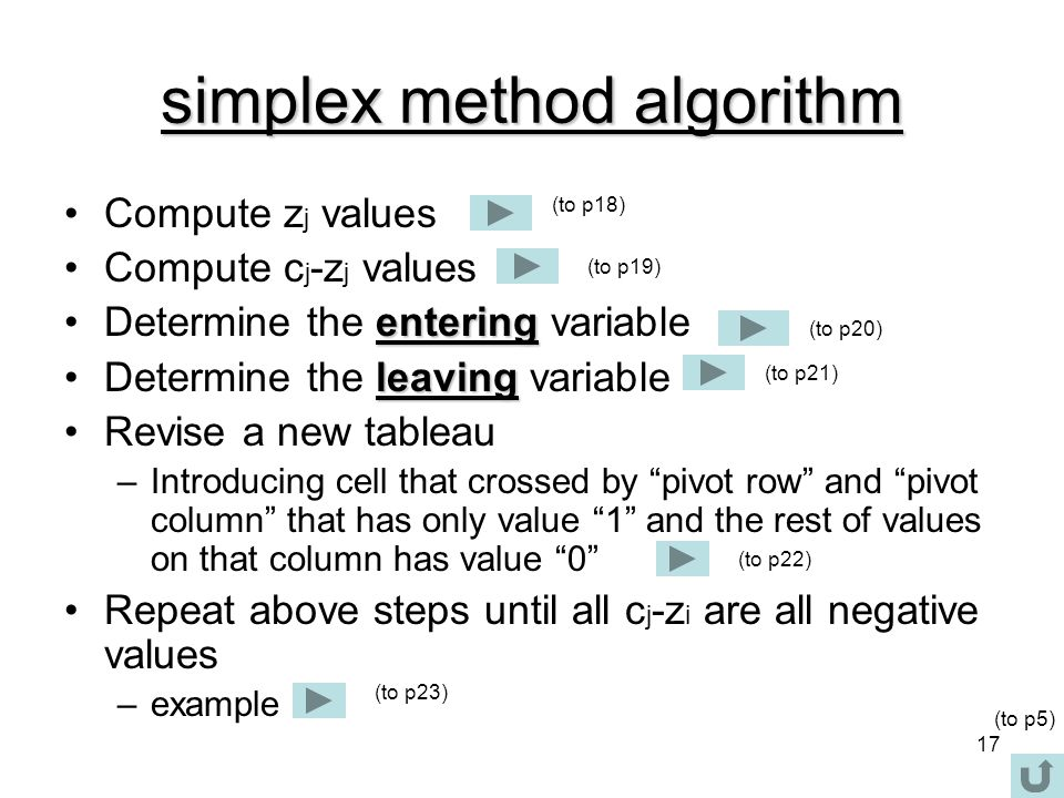 simplex method algorithm
