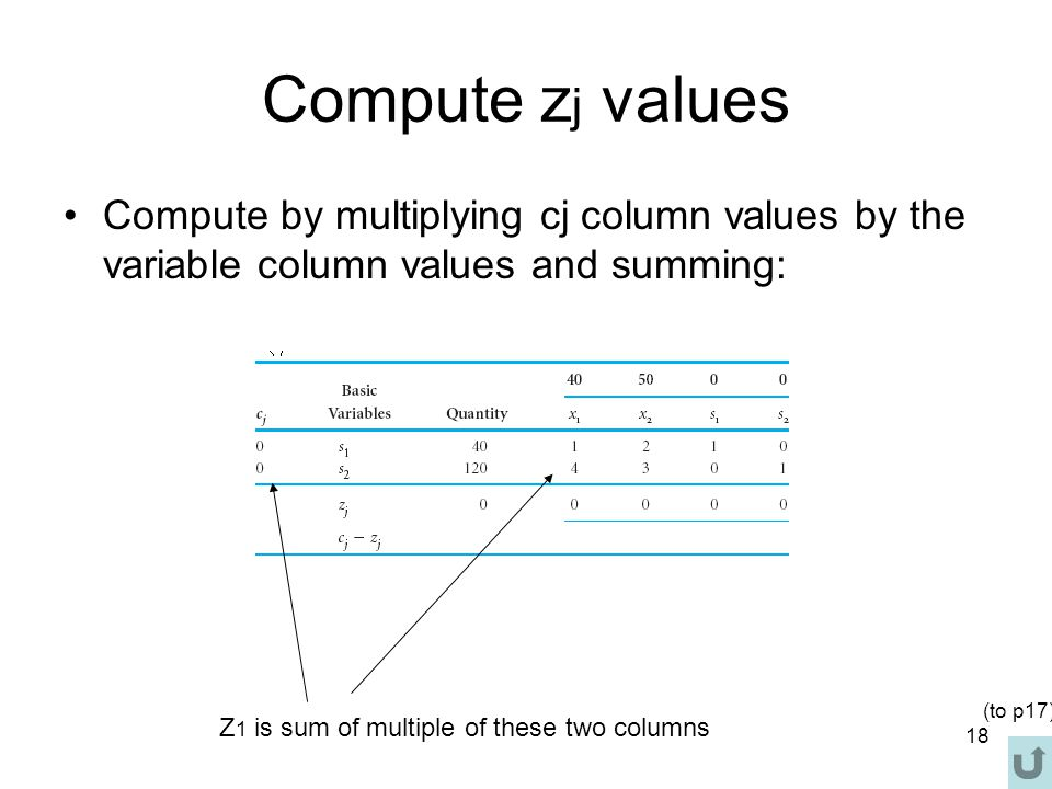 Compute zj values Compute by multiplying cj column values by the variable column values and summing: