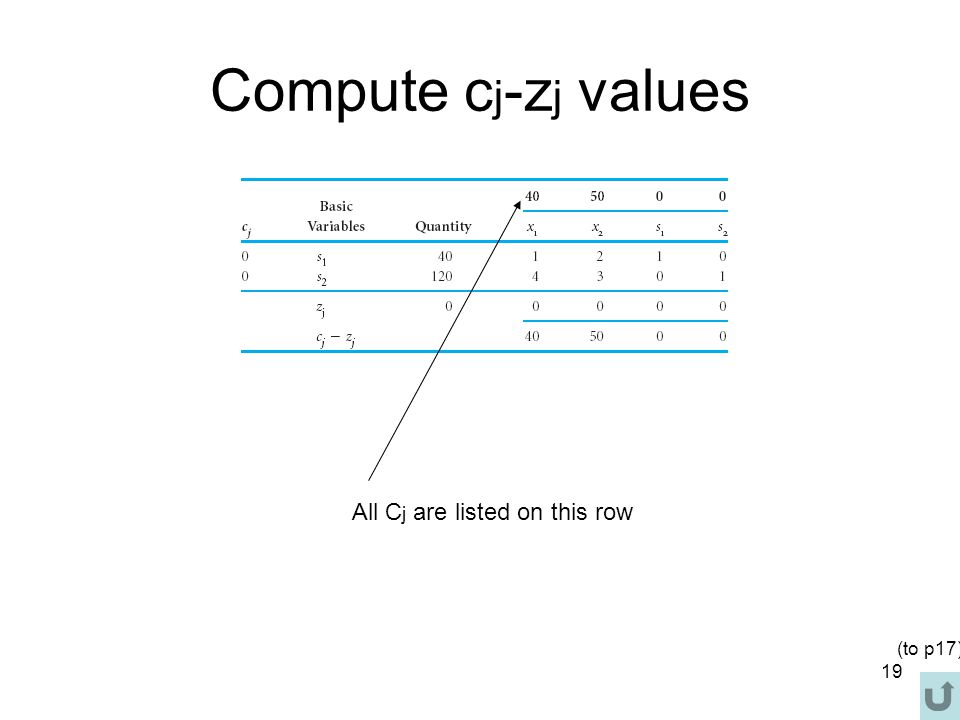 Compute cj-zj values All Cj are listed on this row (to p17)