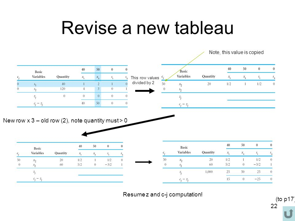 Revise a new tableau Note, this value is copied. This row values. divided by 2. New row x 3 – old row (2), note quantity must > 0.