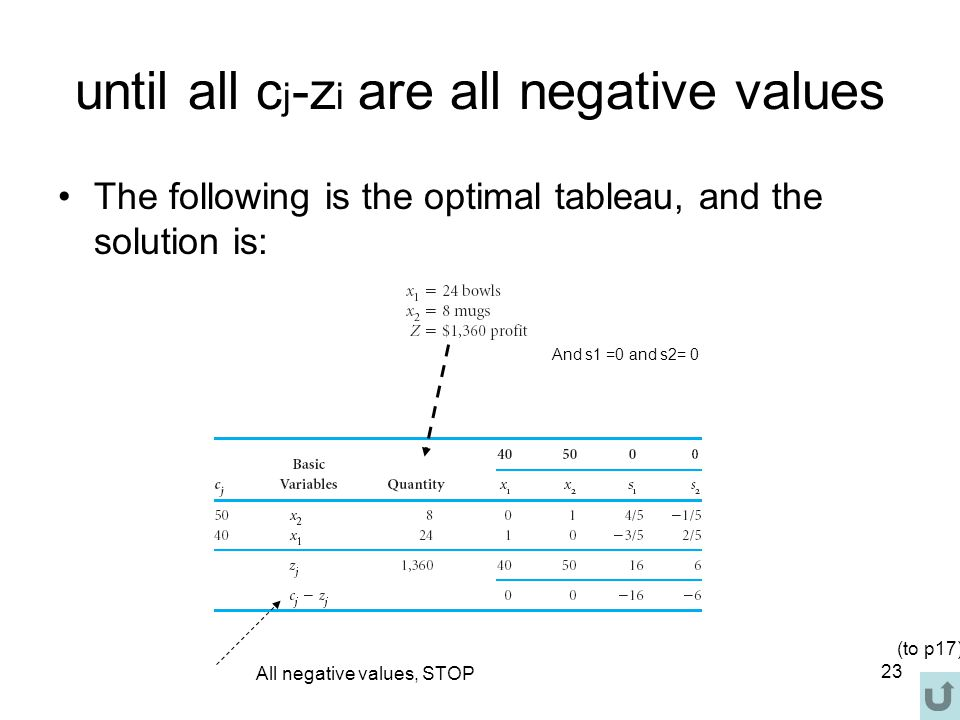 until all cj-zi are all negative values