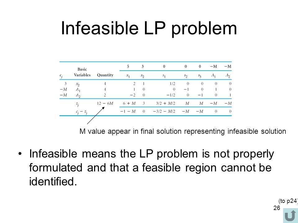 Infeasible LP problem M value appear in final solution representing infeasible solution.