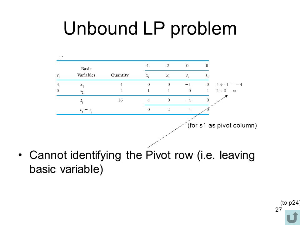Unbound LP problem (for s1 as pivot column) Cannot identifying the Pivot row (i.e. leaving basic variable)