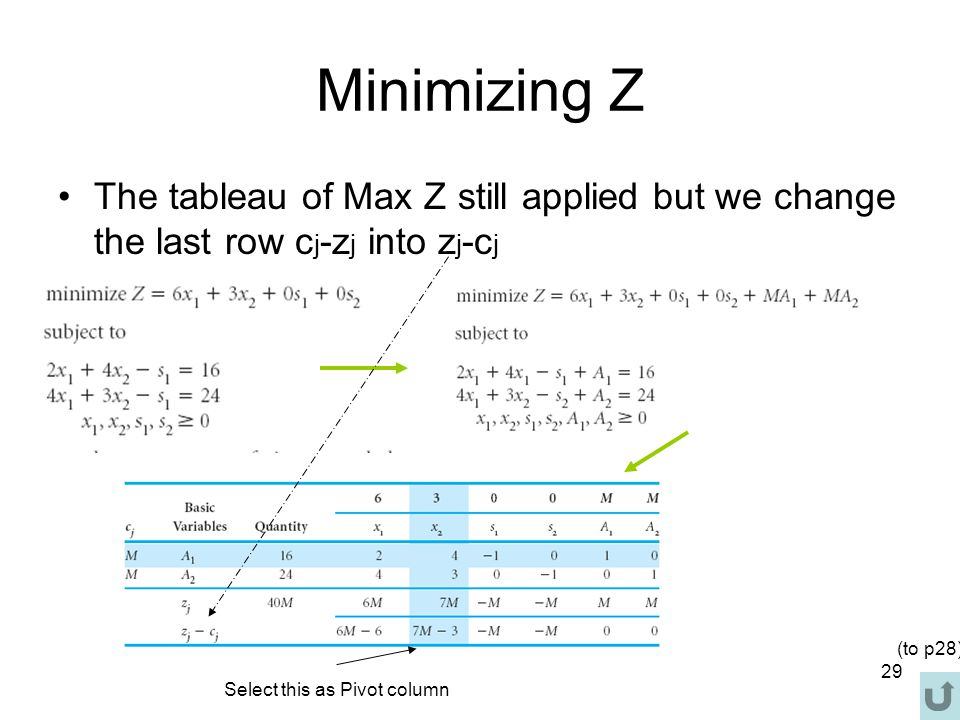 Minimizing Z The tableau of Max Z still applied but we change the last row cj-zj into zj-cj. (to p28)