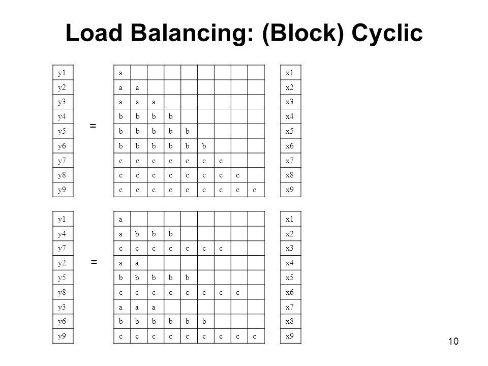 Load Balancing: (Block) Cyclic