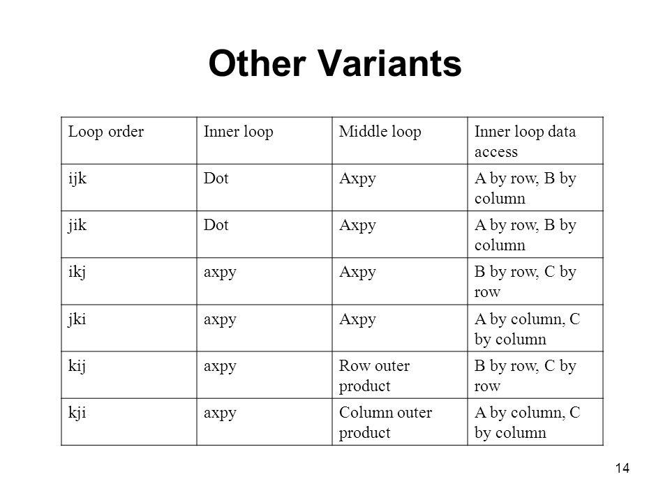 Other Variants Loop order Inner loop Middle loop