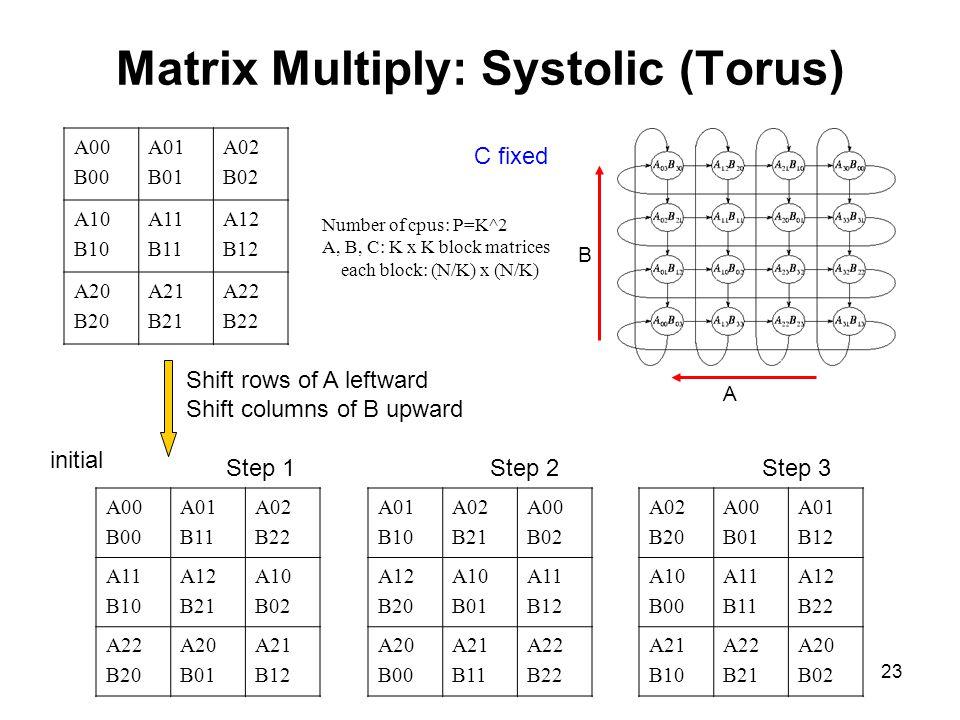 Matrix Multiply: Systolic (Torus)