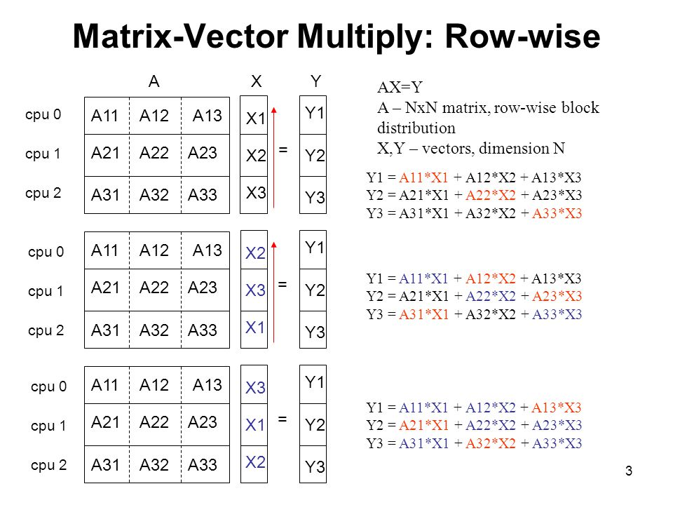 Matrix-Vector Multiply: Row-wise