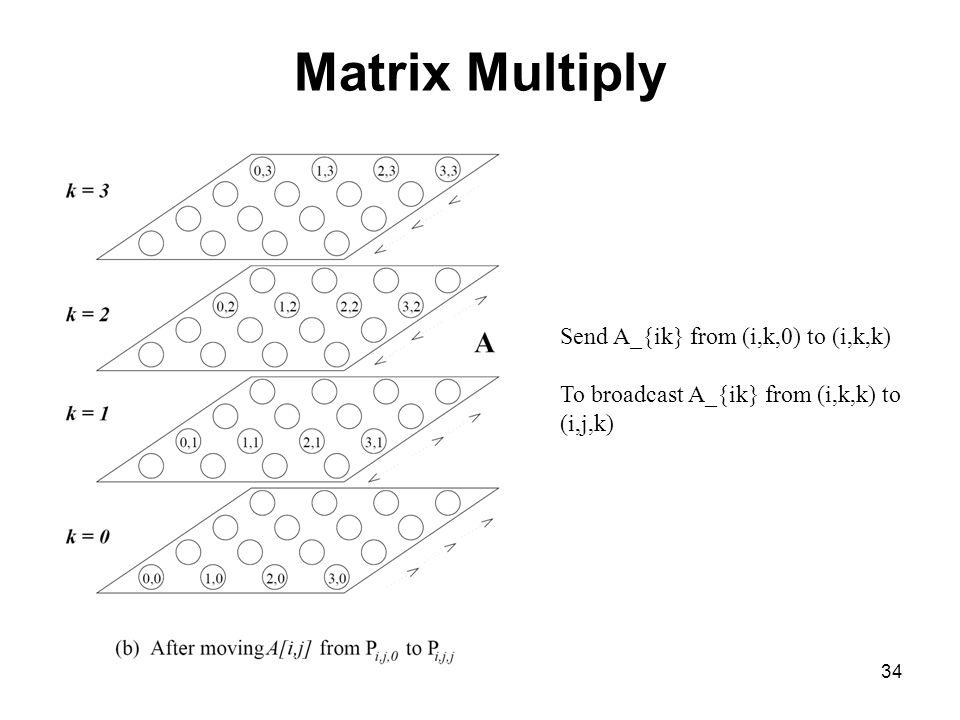 Matrix Multiply Send A_{ik} from (i,k,0) to (i,k,k)