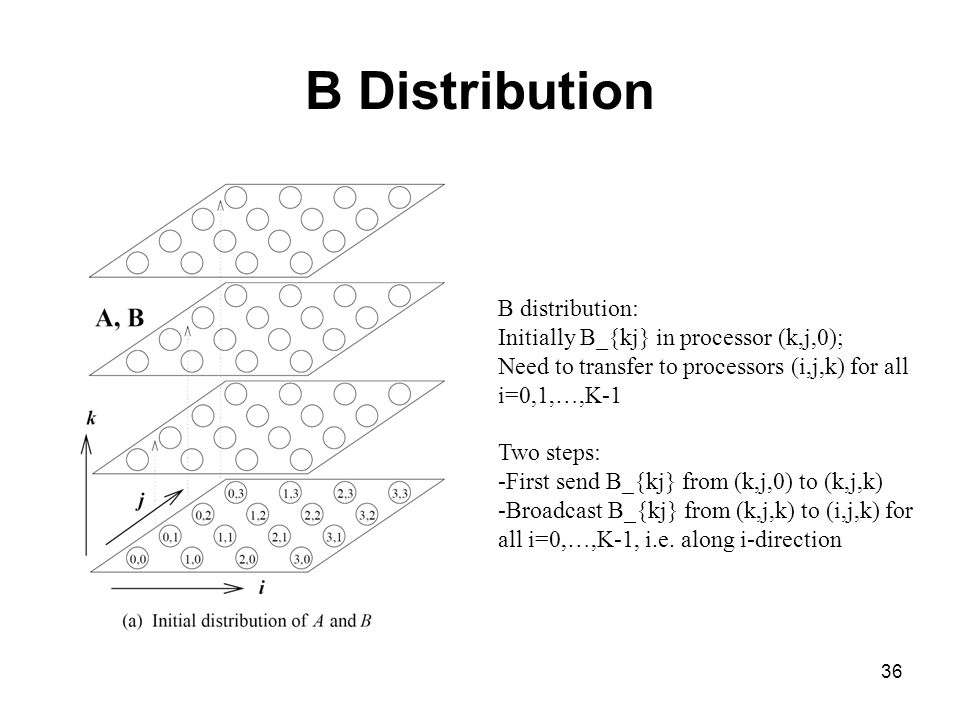 B Distribution B distribution: Initially B_{kj} in processor (k,j,0);
