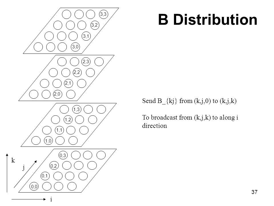 B Distribution Send B_{kj} from (k,j,0) to (k,j,k)
