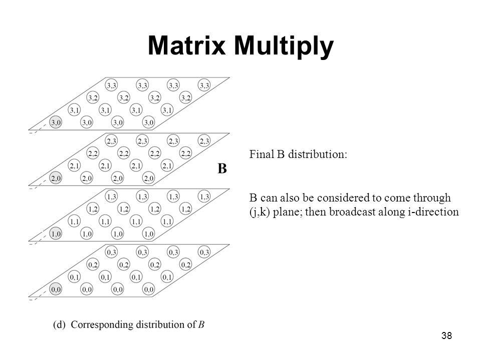 Matrix Multiply Final B distribution:
