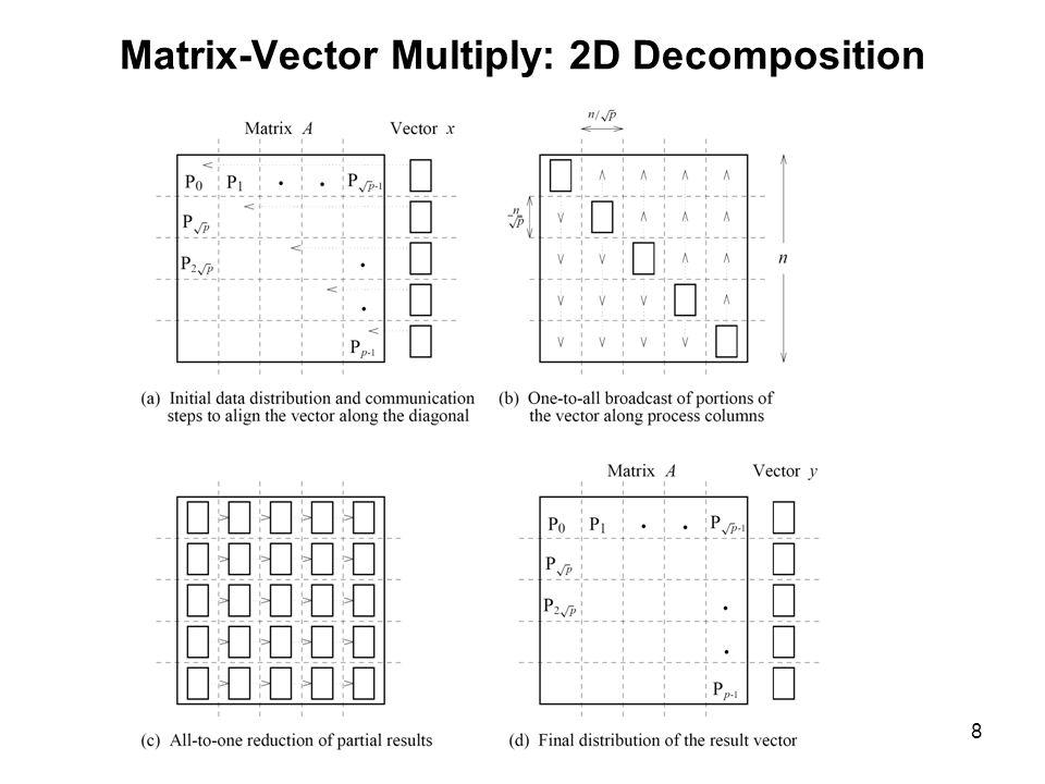 Matrix-Vector Multiply: 2D Decomposition