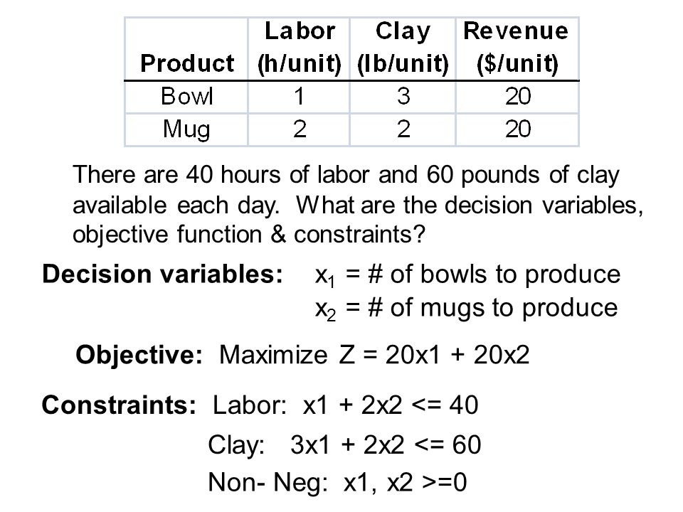 There are 40 hours of labor and 60 pounds of clay available each day