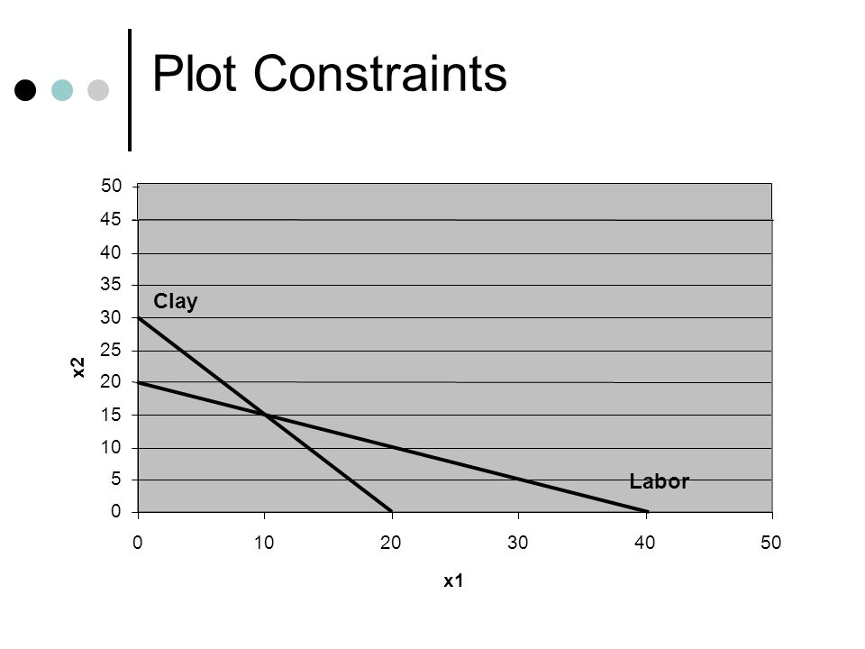 Plot Constraints Clay Labor 50 45 40 35 30 25 x2 20 15 10 5 10 20 30