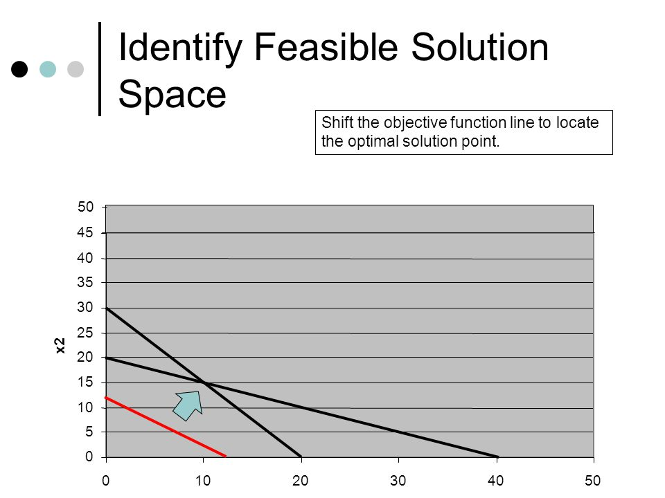 Identify Feasible Solution Space