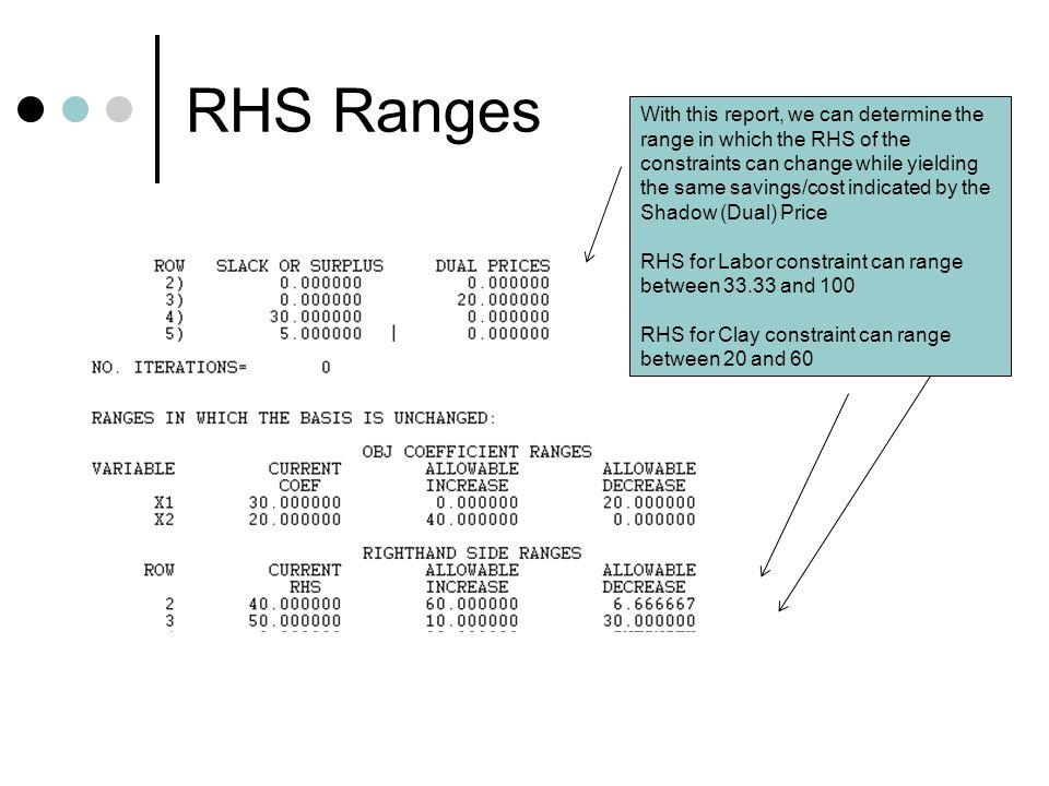 RHS Ranges