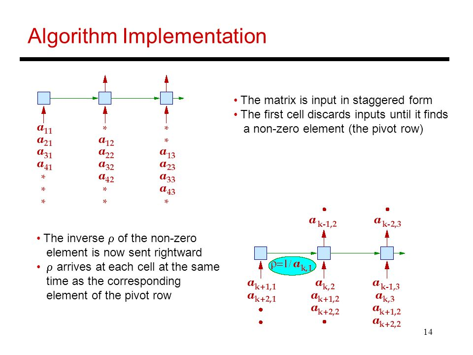 Algorithm Implementation