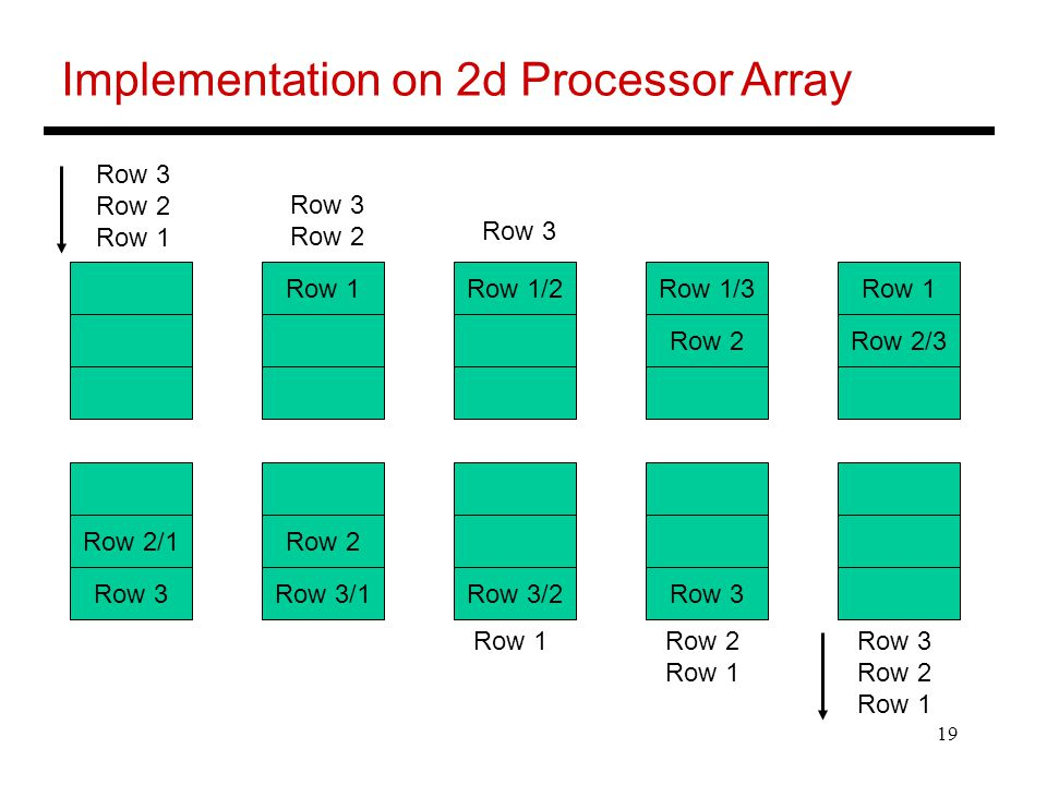 Implementation on 2d Processor Array