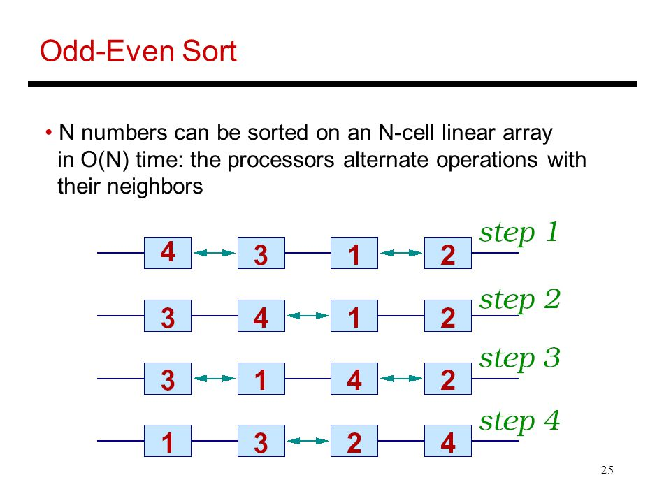 Odd-Even Sort N numbers can be sorted on an N-cell linear array