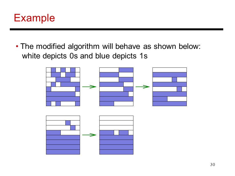 Example The modified algorithm will behave as shown below: