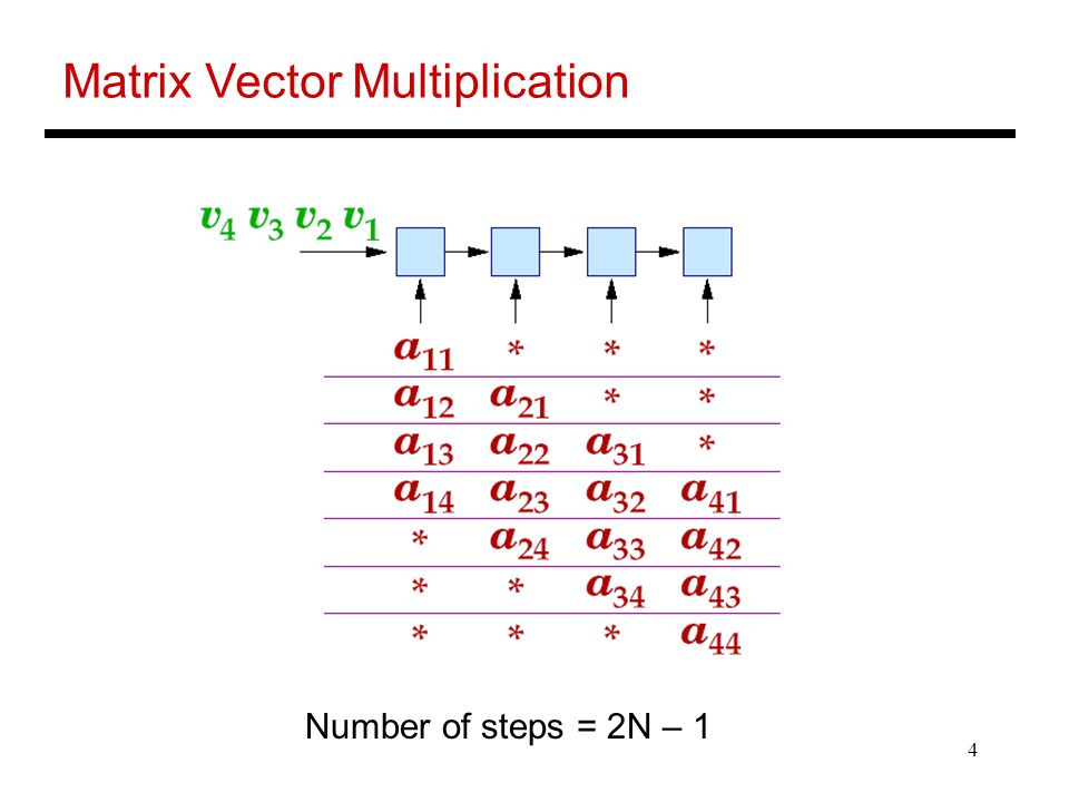Matrix Vector Multiplication