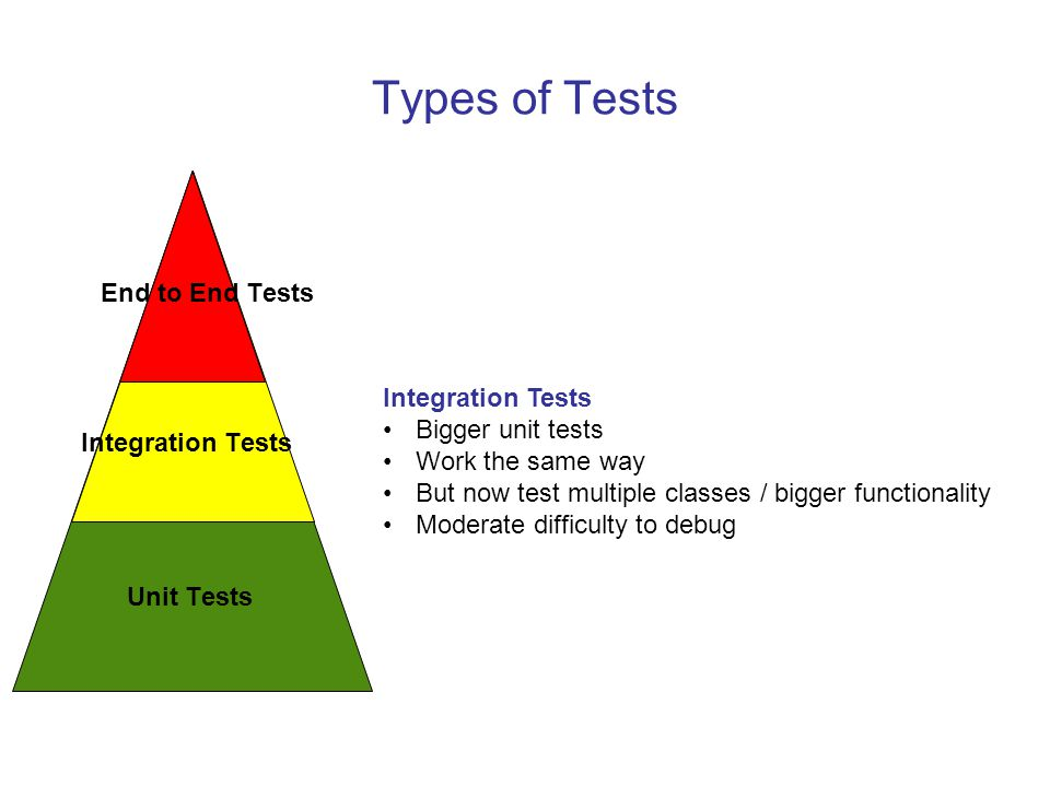Types of Tests End to End Tests Integration Tests Bigger unit tests