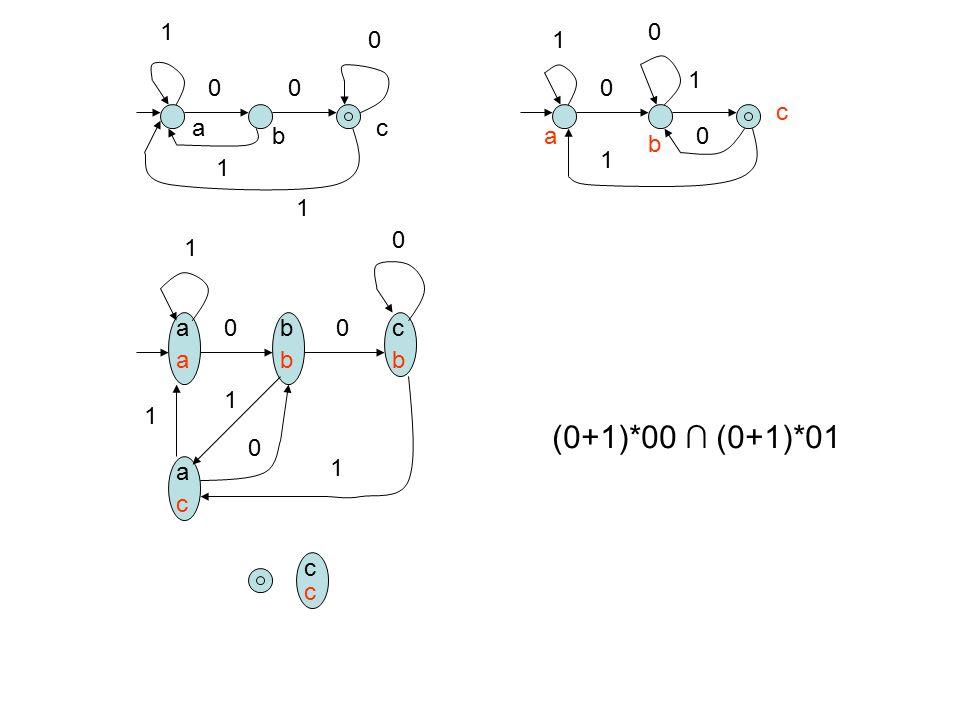 (0+1)*00 ∩ (0+1)*01 1 1 1 c a c b a b 1 1 1 1 a b c a b b 1 1 a 1 c c