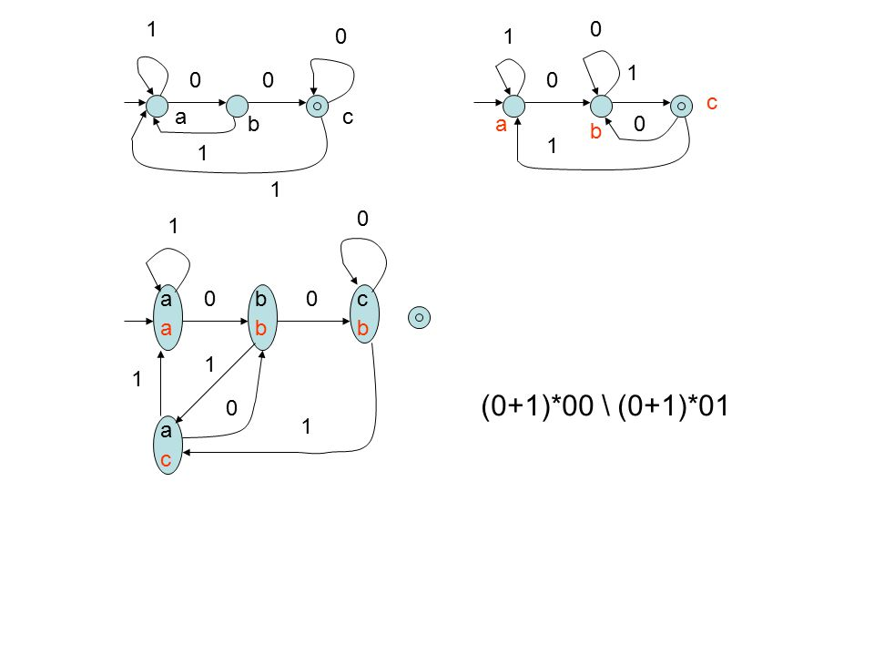 1 1 1 c a c b a b 1 1 1 1 a b c a b b 1 1 (0+1)*00 \ (0+1)*01 a 1 c
