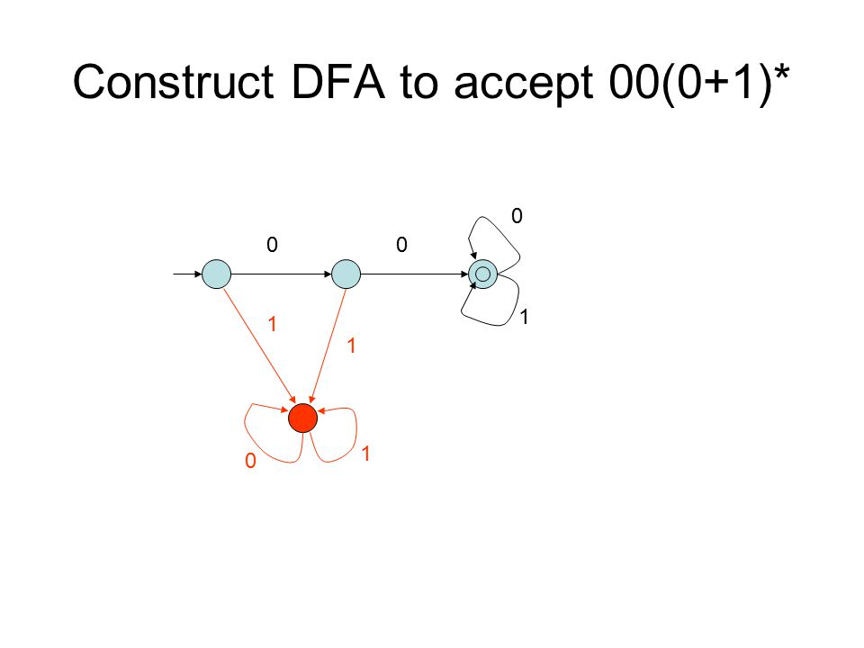 Construct DFA to accept 00(0+1)*