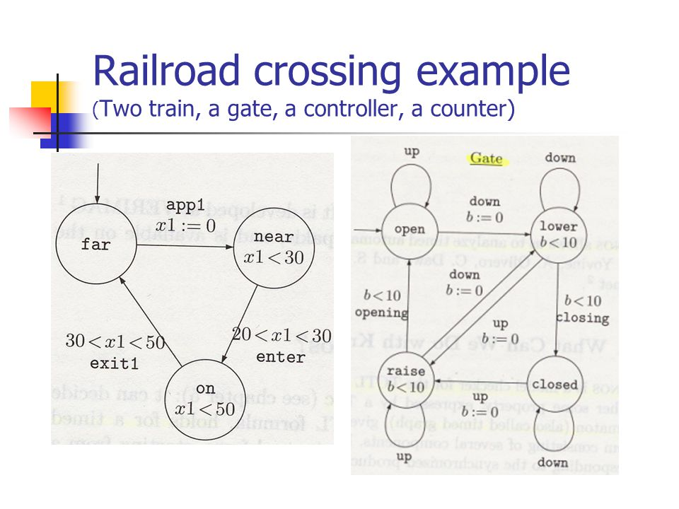Railroad crossing example (Two train, a gate, a controller, a counter)