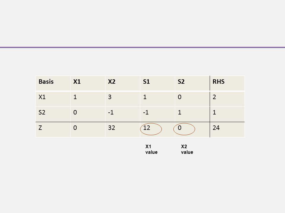 Basis X1 X2 S1 S2 RHS 1 3 2 -1 Z 32 12 24 X1 value X2 value