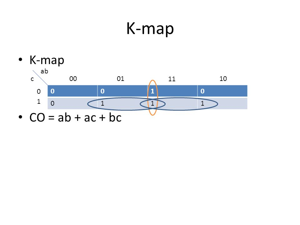K-map K-map CO = ab + ac + bc ab c 00 01 11 10 1 1