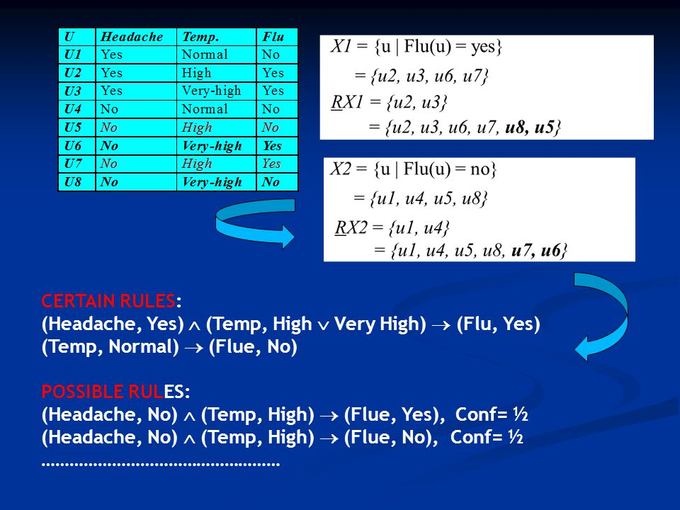 CERTAIN RULES: (Headache, Yes)  (Temp, High  Very High)  (Flu, Yes) (Temp, Normal)  (Flue, No)