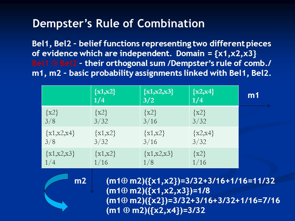 Dempster's Rule of Combination