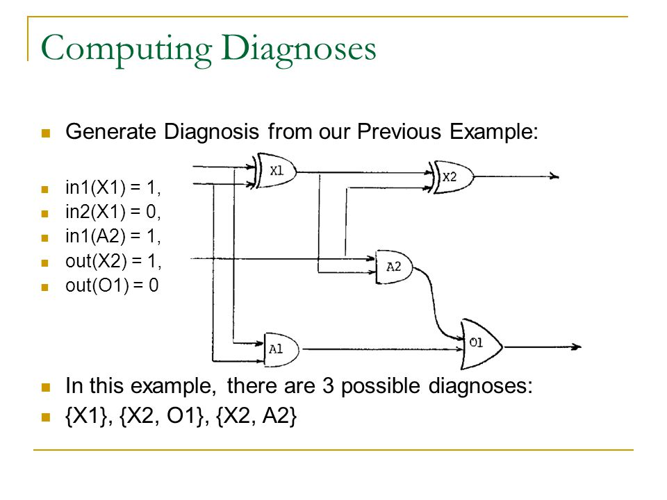 Computing Diagnoses Generate Diagnosis from our Previous Example: