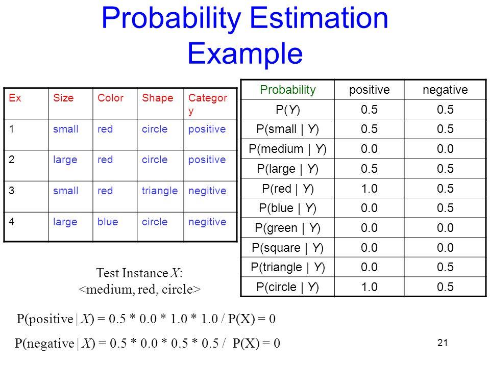 Probability Estimation Example