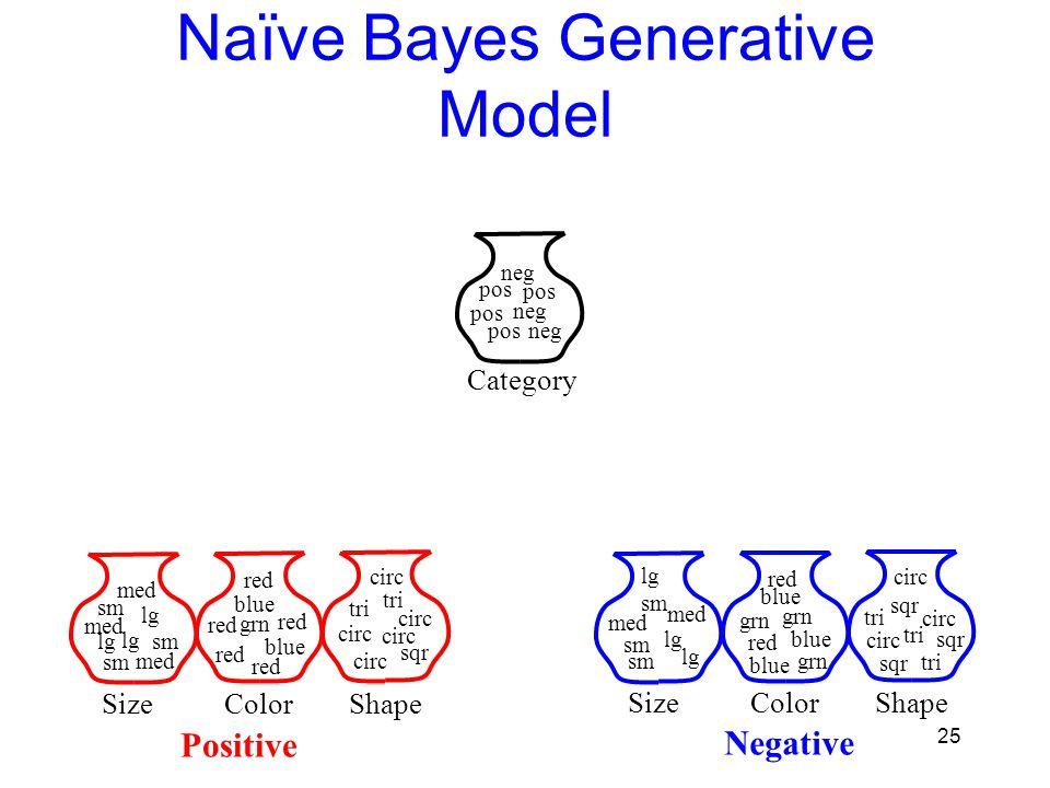 Naïve Bayes Generative Model