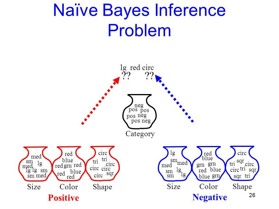 Naïve Bayes Inference Problem
