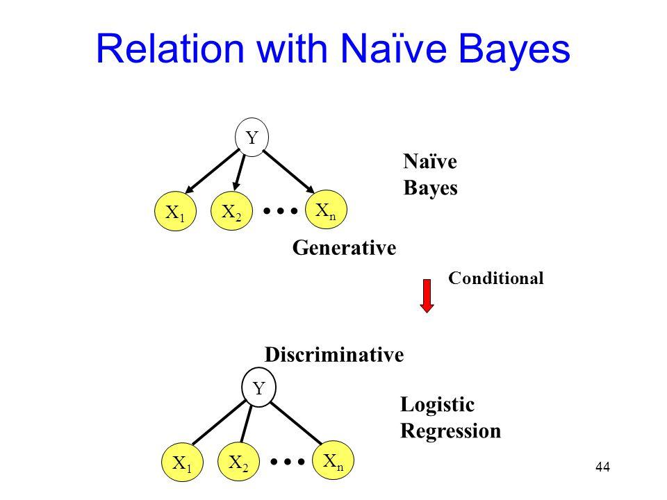 Relation with Naïve Bayes