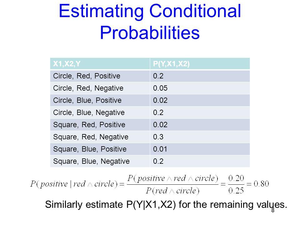 Estimating Conditional Probabilities