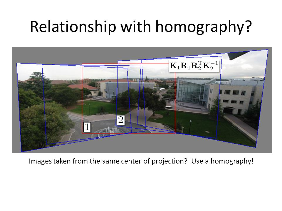 Relationship with homography